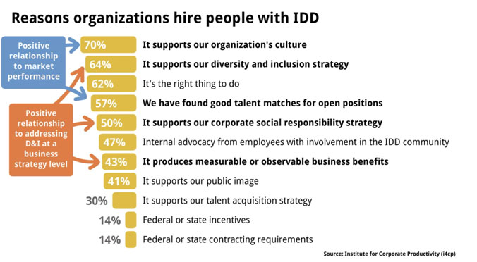 Reasons organizations hire people with IDD