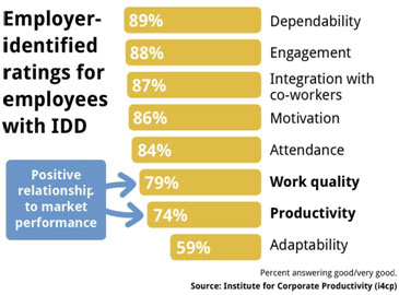 Employer-identified ratings for employees with IDD
