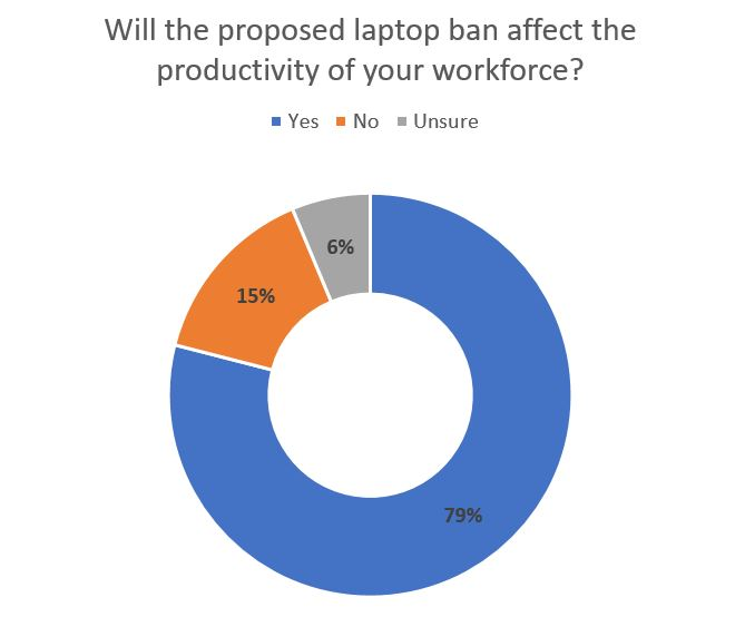 Laptop ban impact on workforce productivity