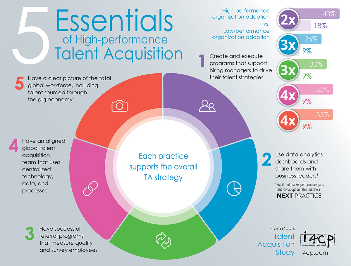 5 Essentials of High-performance Talent Acquisition