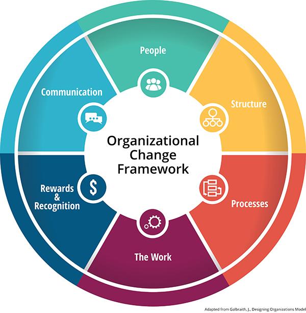Organizational change framework