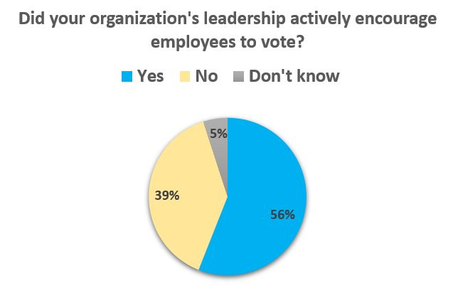 Did your organizations leadership actively encourage employees to vote