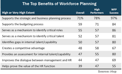 Top Benefits of Strategic Workforce Planning