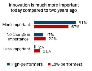 Innovation compared to two years ago