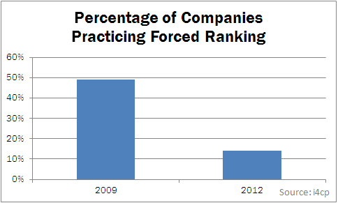 forced ranking Forced ranking can provide a patina of legitimacy that obscures—perhaps, in some cases, even from the decision makers themselves—the reliance on unfounded stereotypical assumptions about older workers, such as the canard that older workers are resistant to change and innovation and, therefore, cannot adapt to the virtual realities of the.