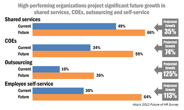 HPOs project significant future growth in shared services, COEs, outsourcing and self-service