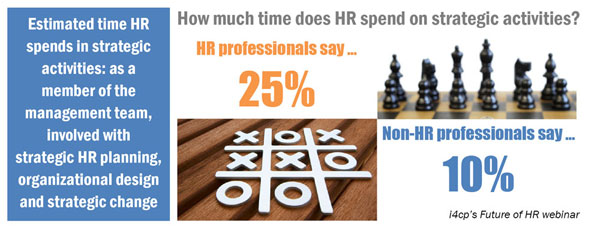 How much time does HR spend on strategic activities?