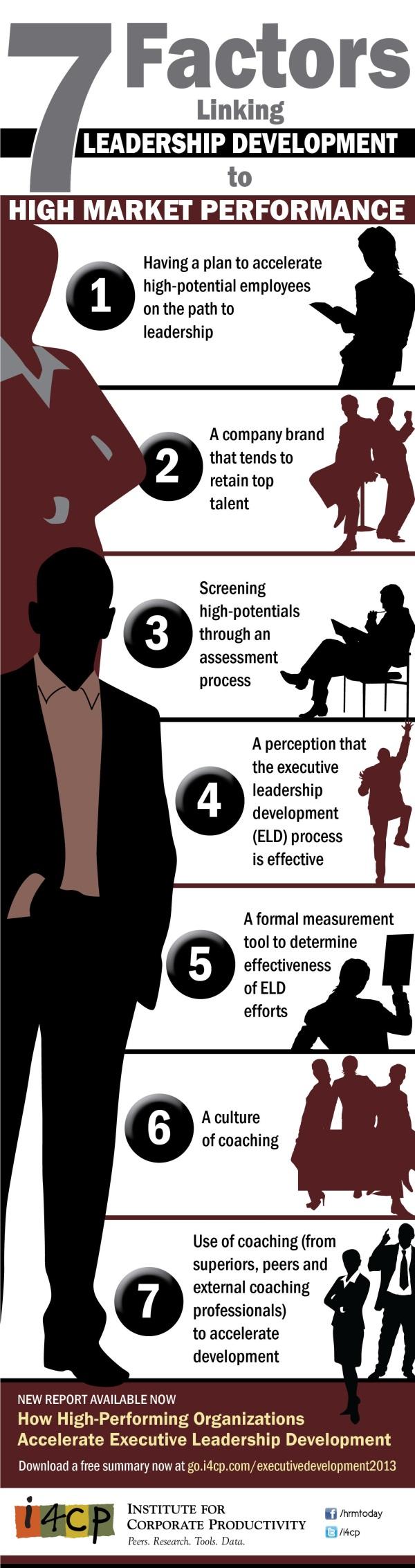 Infographic 7 Factors Linking Leadership Development To High Market