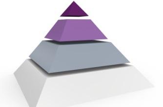 four phases workforce analytics