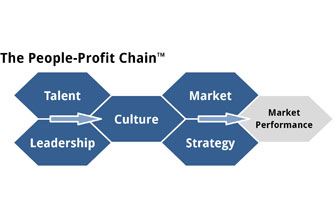 people profit chain homepage