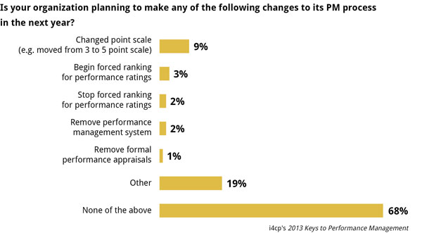 Performance management changes planned 2013