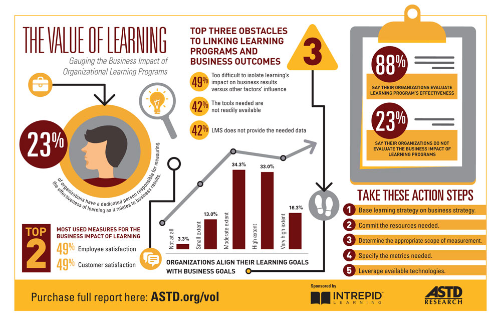 The Value of Learning Infographic