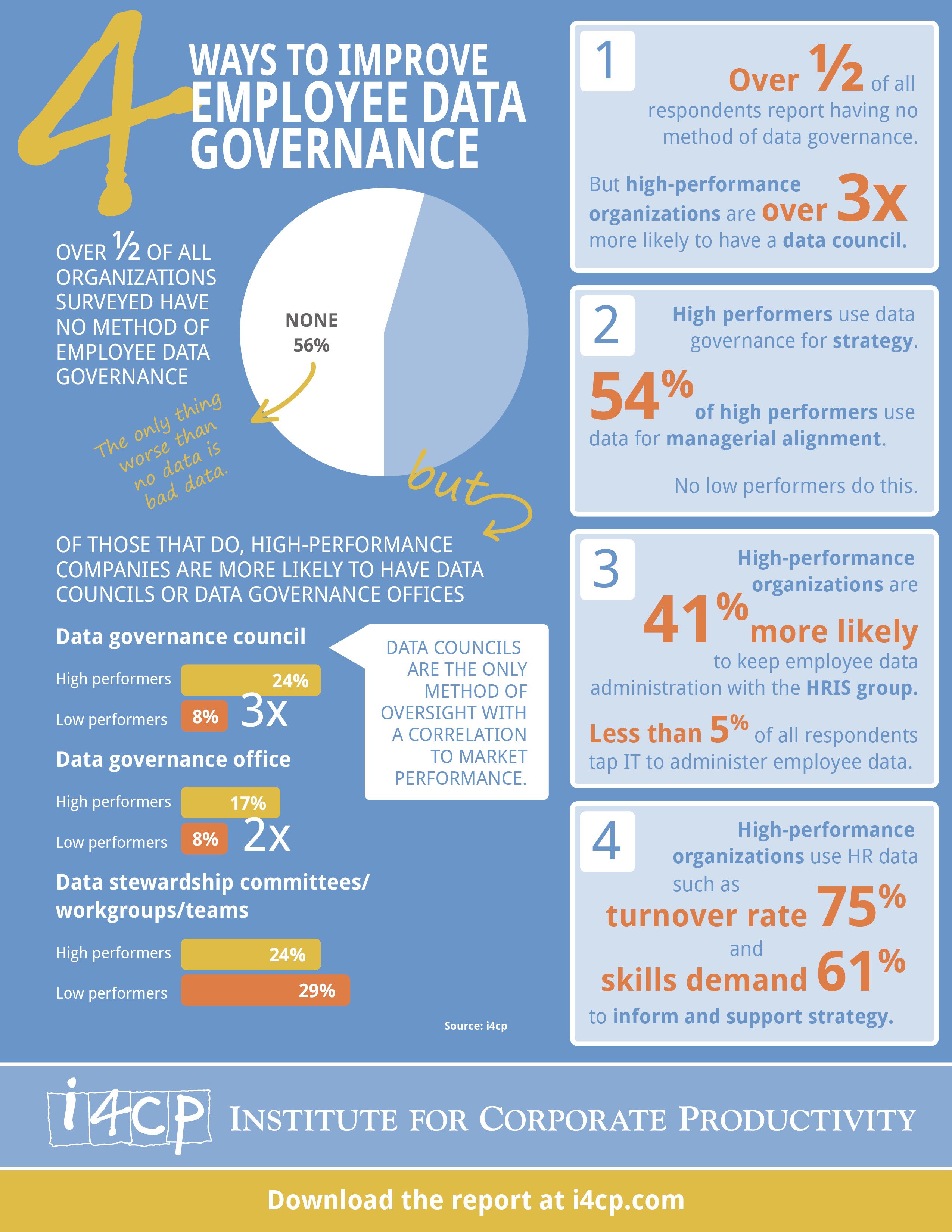 4 Ways to Improve Data Governance Infographic