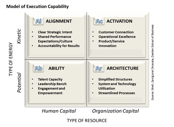 Model of Execution Capability