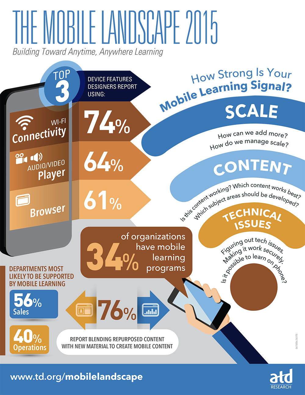Mobile Learning infographics