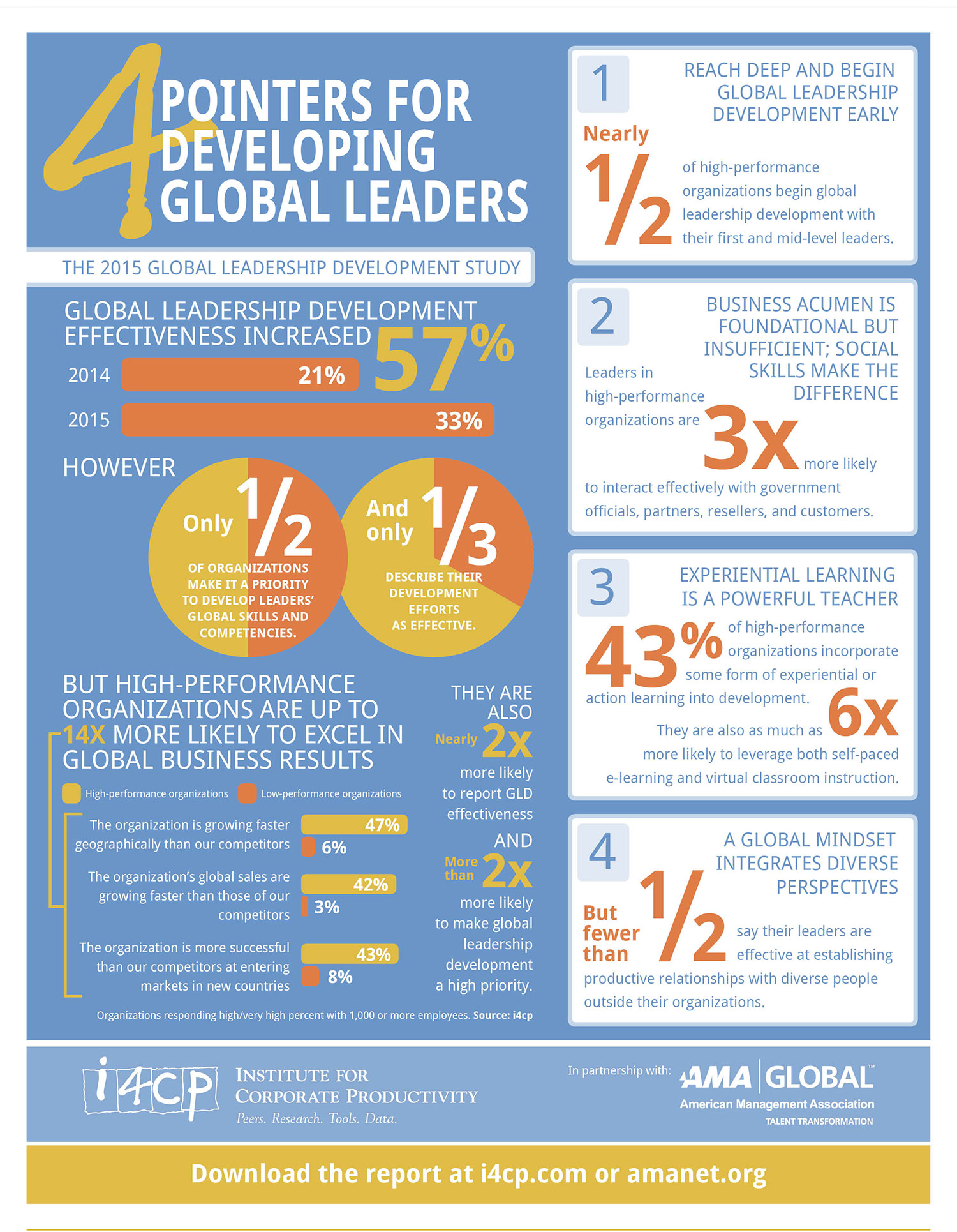 Infographic 4 Pointers to Develop Global leaders