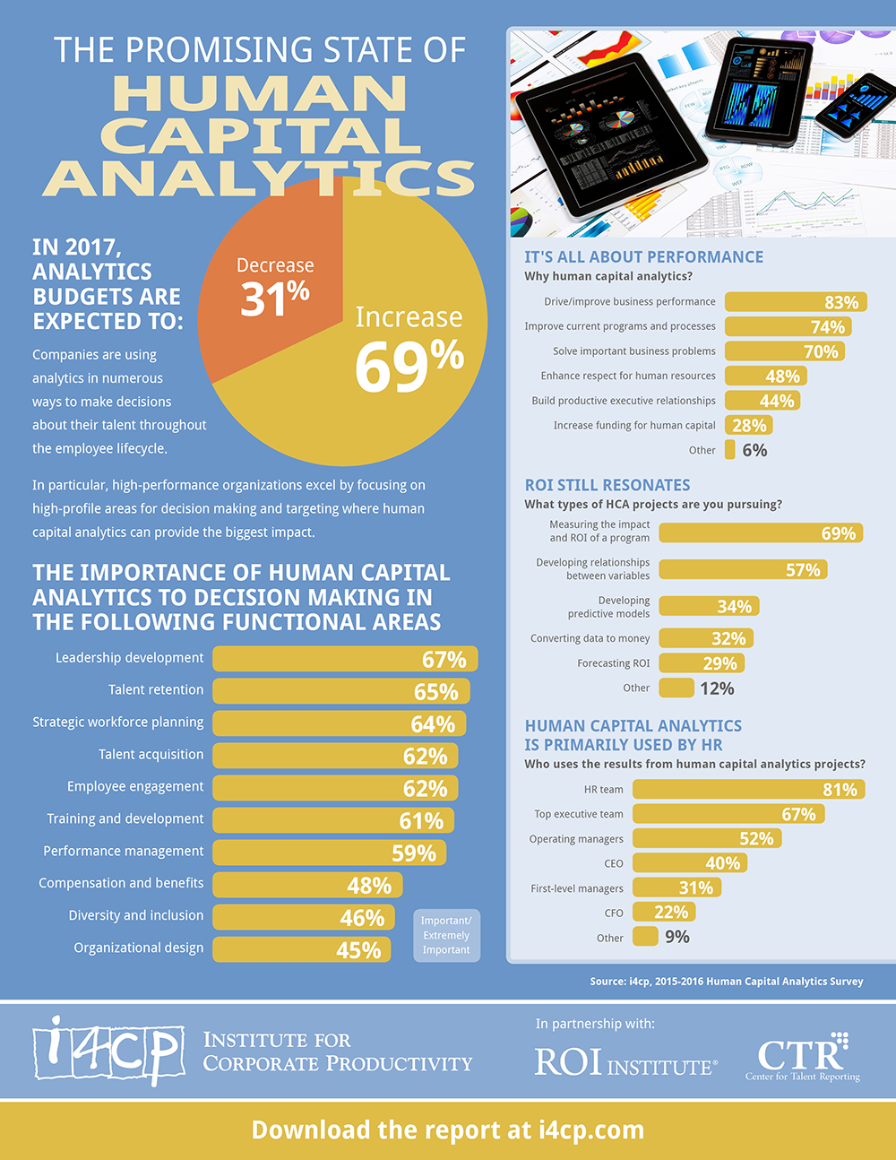 Infographic: The Promising State of Human Capital Analytics - i4cp