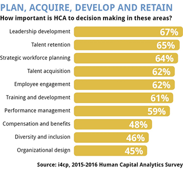 Four Ways High-Performance Organizations Excel at Workforce