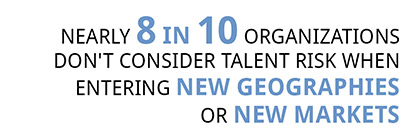 Nearly 8 in 10 organizations do not consider talent risk