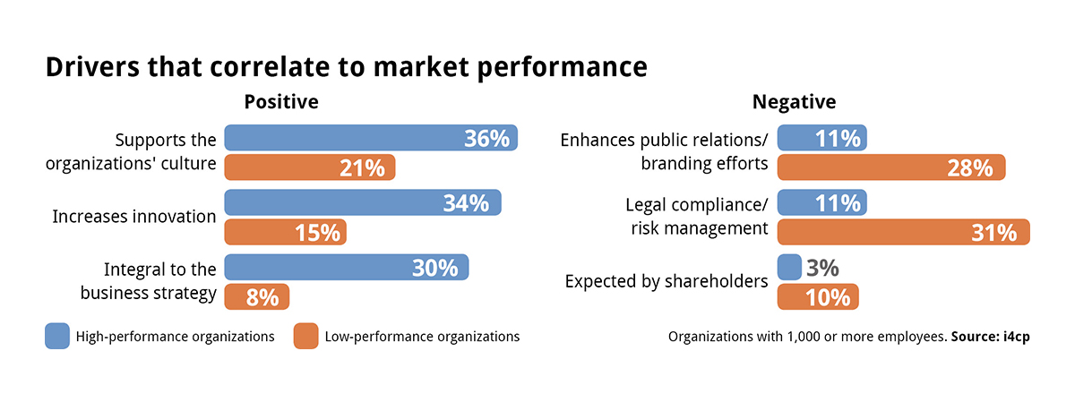Diversity drivers for business performance