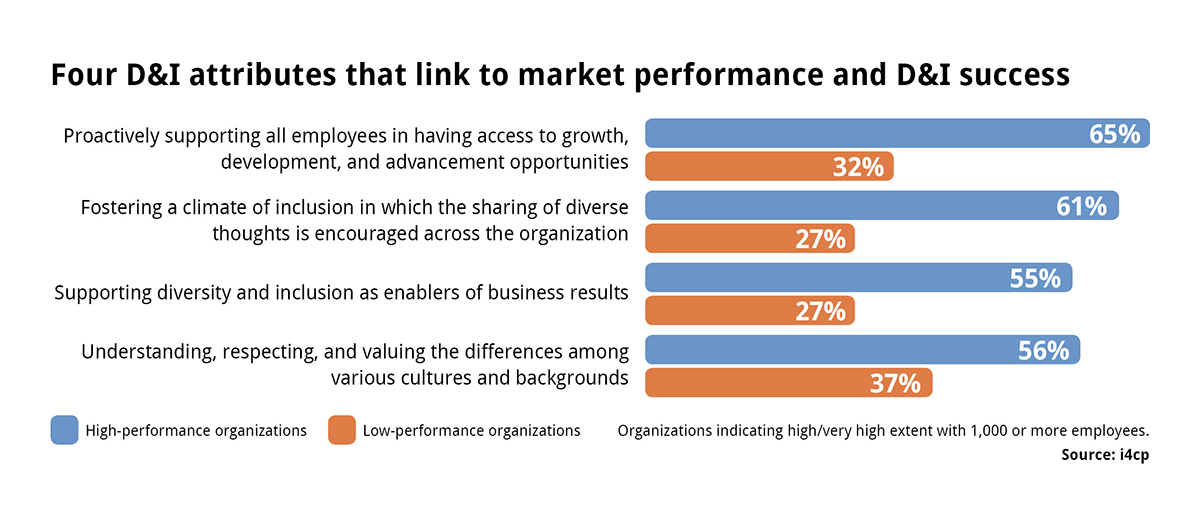 Four diversity attributes that link to market performance