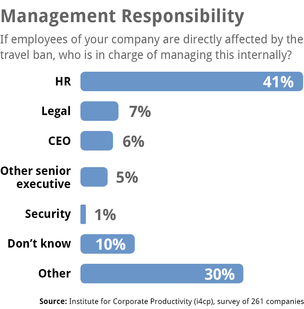Travel Ban Response Responsibility in Corporations