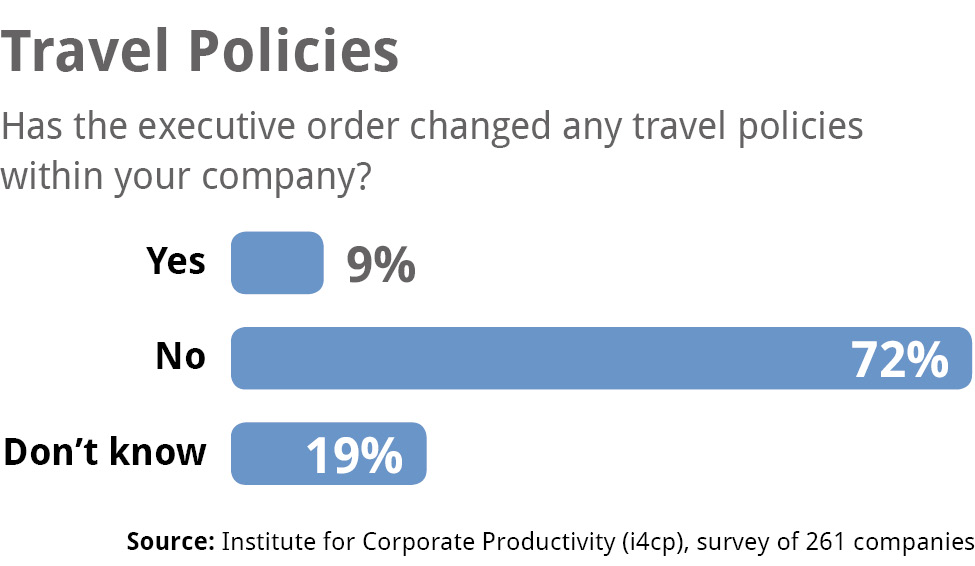 THow Travel Ban Affects Corporate Travel Policies