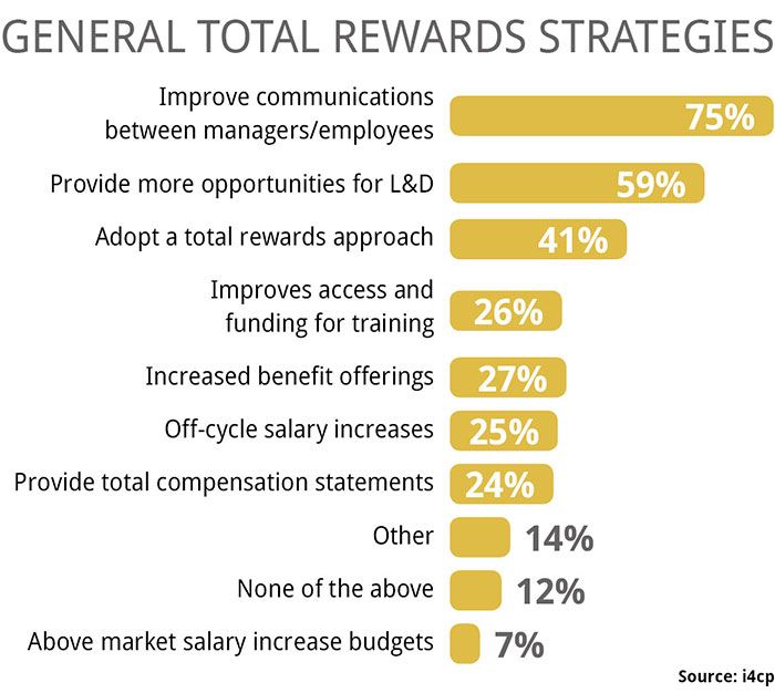 Total Rewards Strategies for the General Workforce