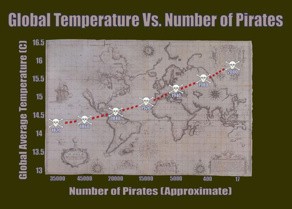Global temperature vs number of pirates - Forbes