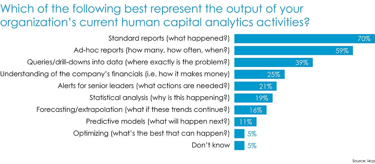 Human capital analytics - current activities