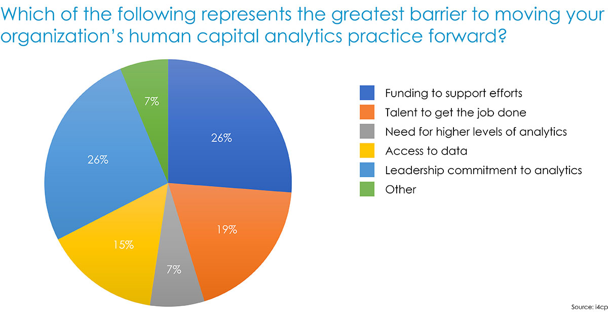 Human capital analytics - greatest barriers to execute