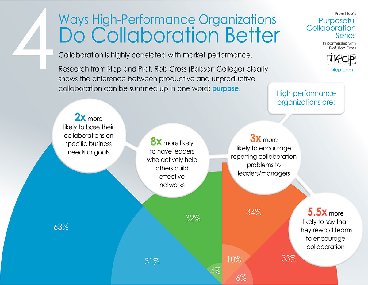 Workplace collaboration infographic