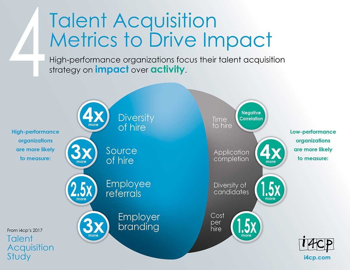 talent acquisition project Talent acquisition is the process of finding, acquiring, assessing, and hiring candidates to fill roles that are required to meet company goals and fulfill project requirements.