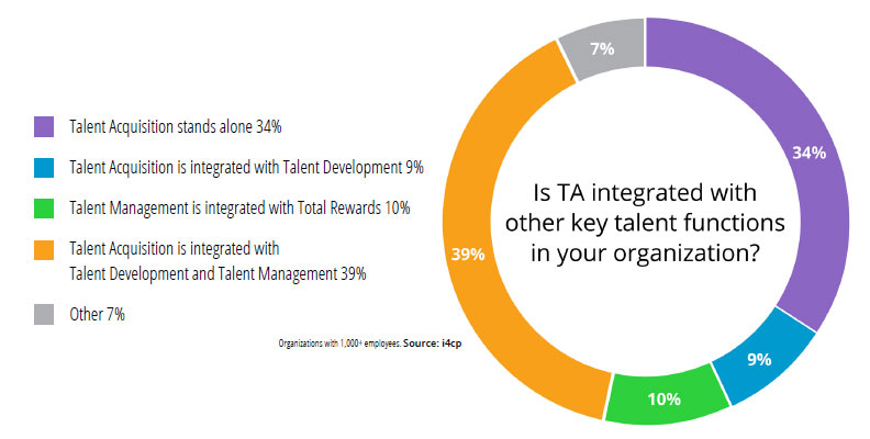 Talent Acquisition Integration Research