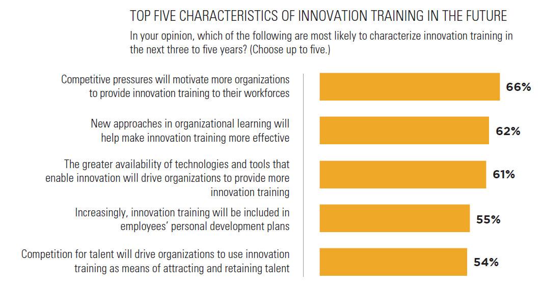 Top 5 Characteristics of Innovation Training