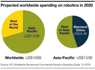 Projected worldwide spending on robotics