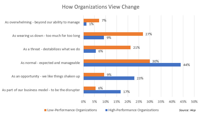 How organizations view change agility chart i4cp