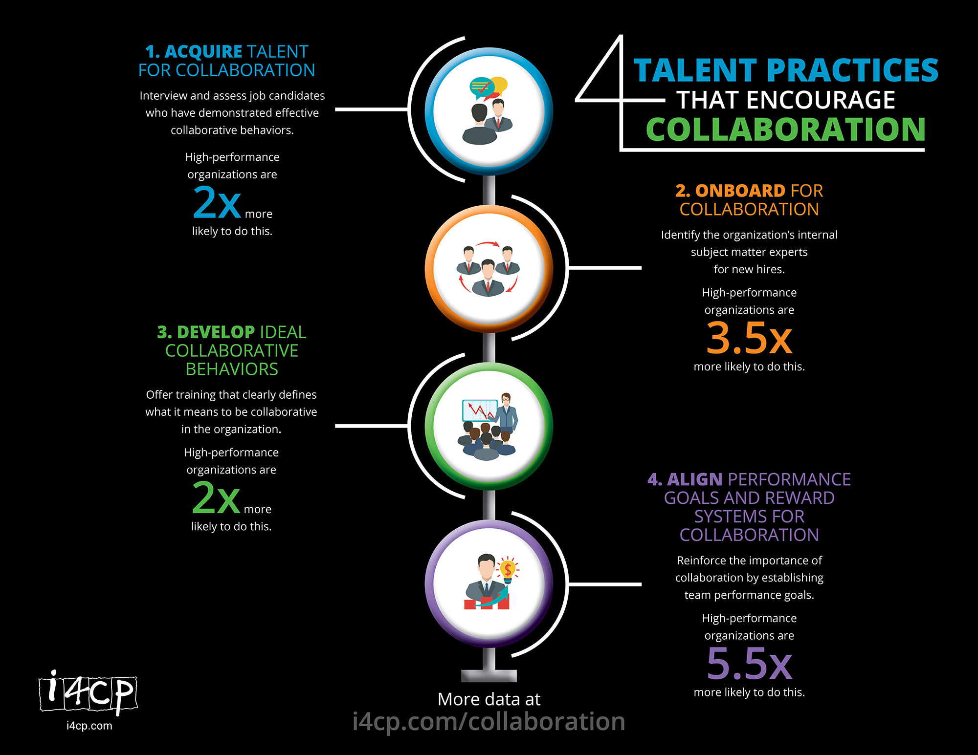 4 Talent Practices that Encourage Effective Collaboration
