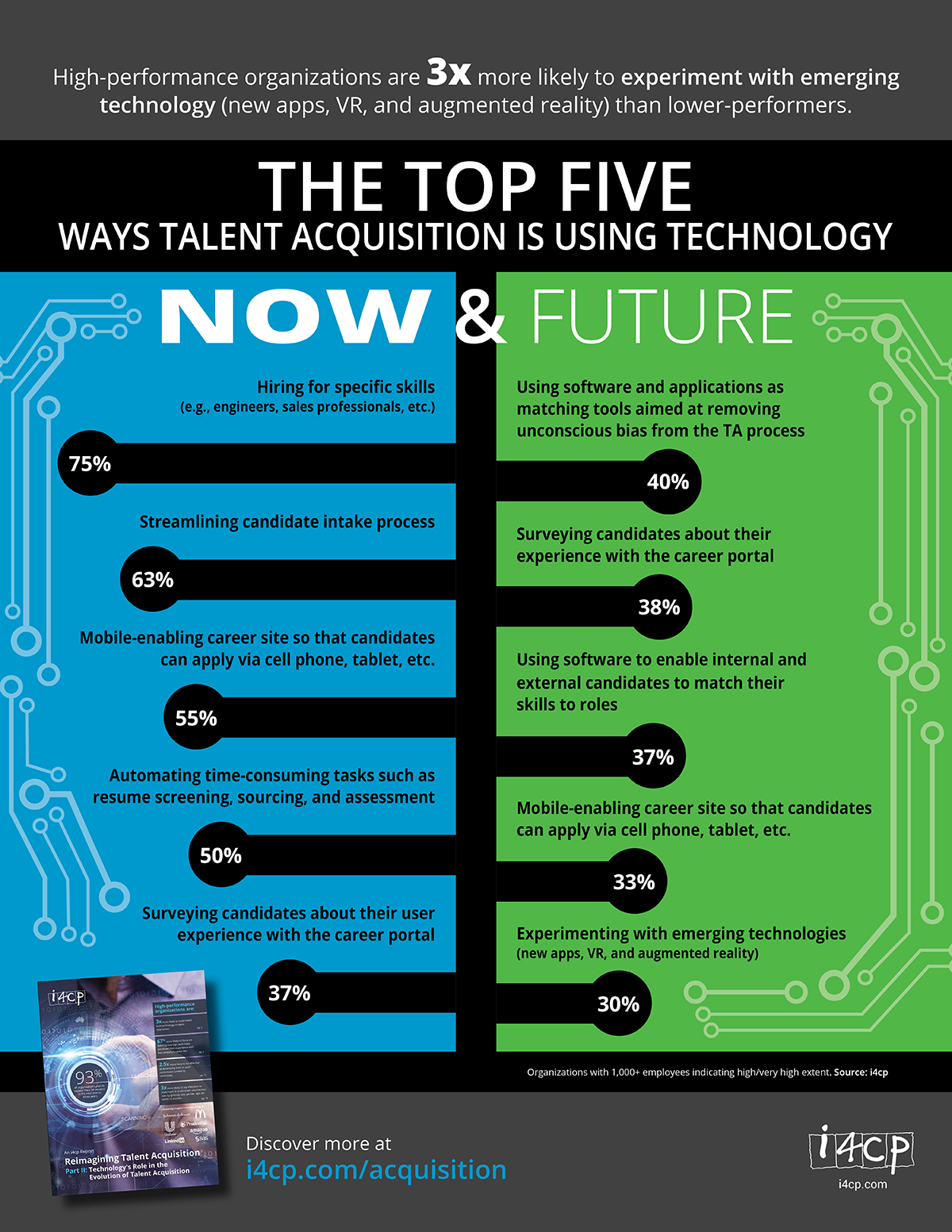 Top 5 Ways Talent Acquisition Uses Technology