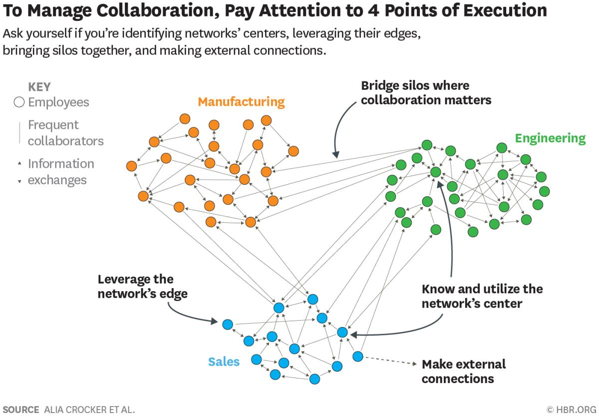 A visual representation of an organizational network analysis ONA at a petroleum organization
