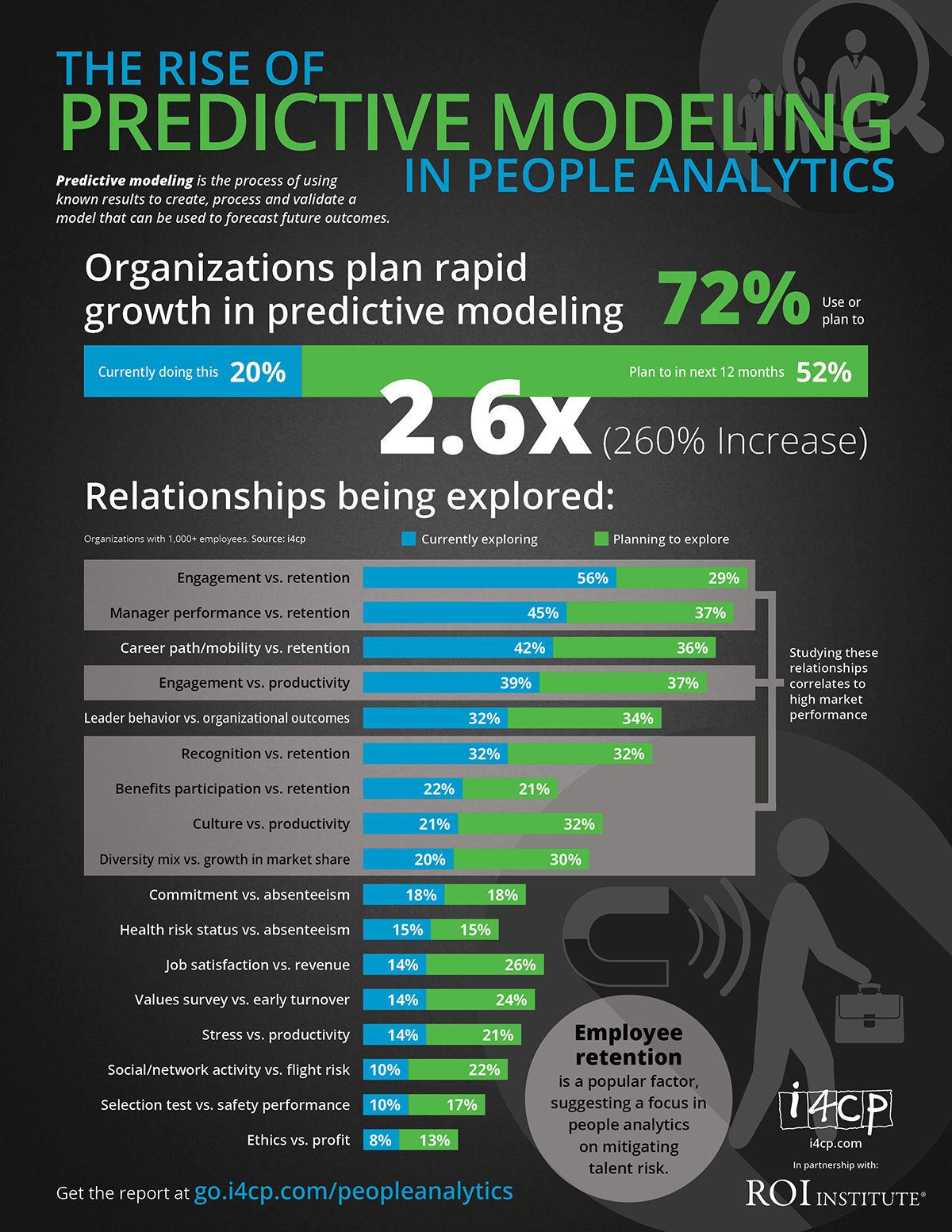 The Rise of Predictive Modeling in People Analytics