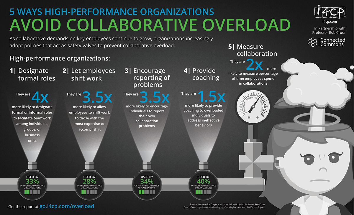 5 Ways to Avoid Collaborative Overload