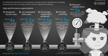 Infographic: 5 Ways High-Performance Organizations Avoid Collaborative Overload