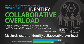 Infographic: How High-Performance Organizations Identify Collaborative Overload