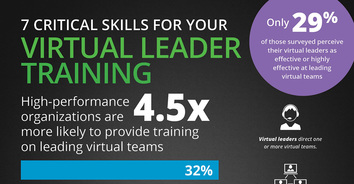Infographic: 7 Critical Skills For Your Virtual Leader Training