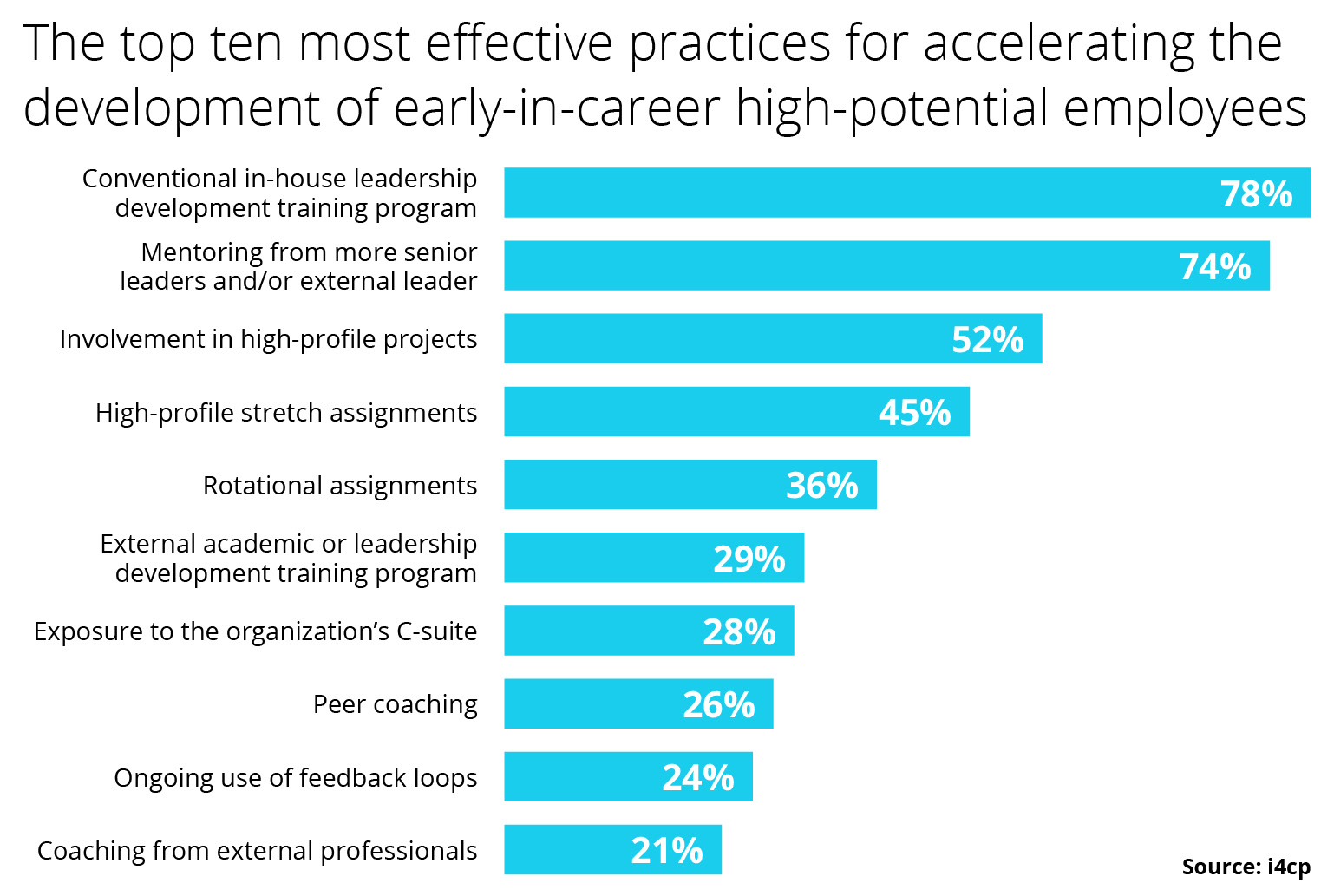 Early-In-Career High Potentials: Develop Them or Lose Them