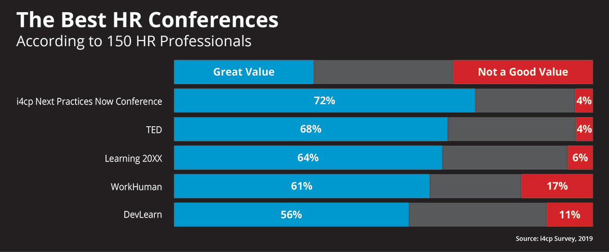 The Best HR Conferences 2019