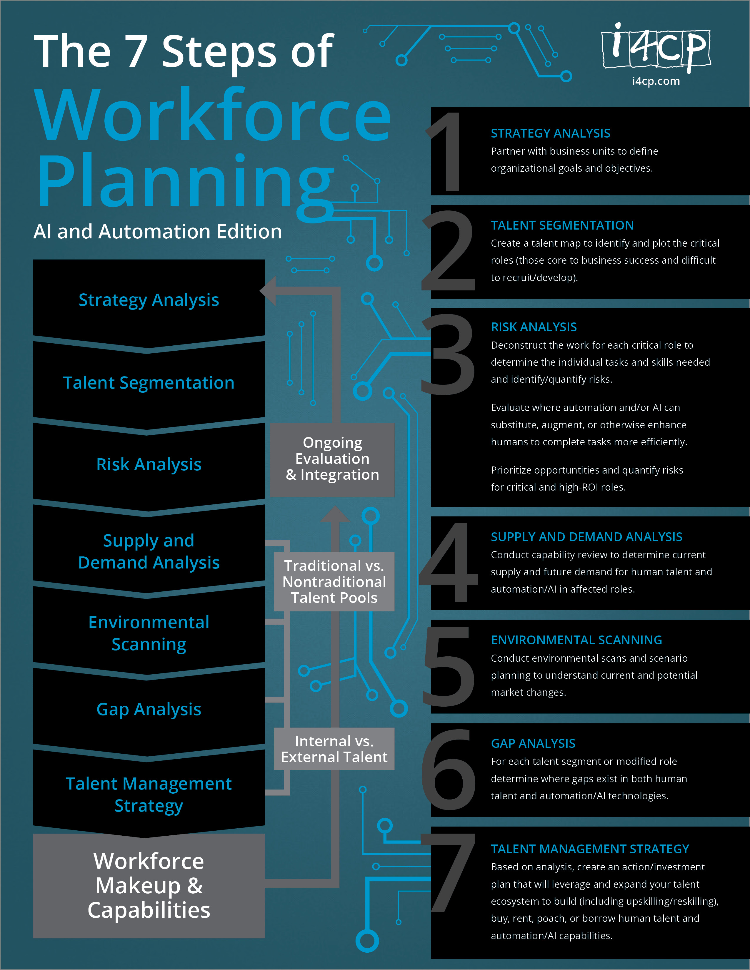 7 Steps of Workforce Planning