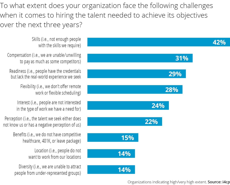 Organization facing hiring challenges