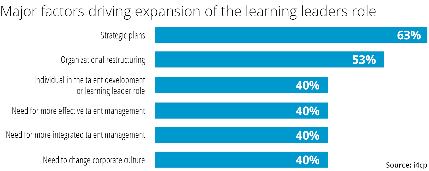 Major Factors driving expansion of the learning leader role